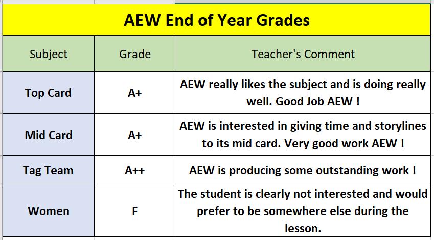 AEW Grades